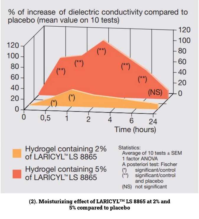 tets đo độ dẫn điện môi